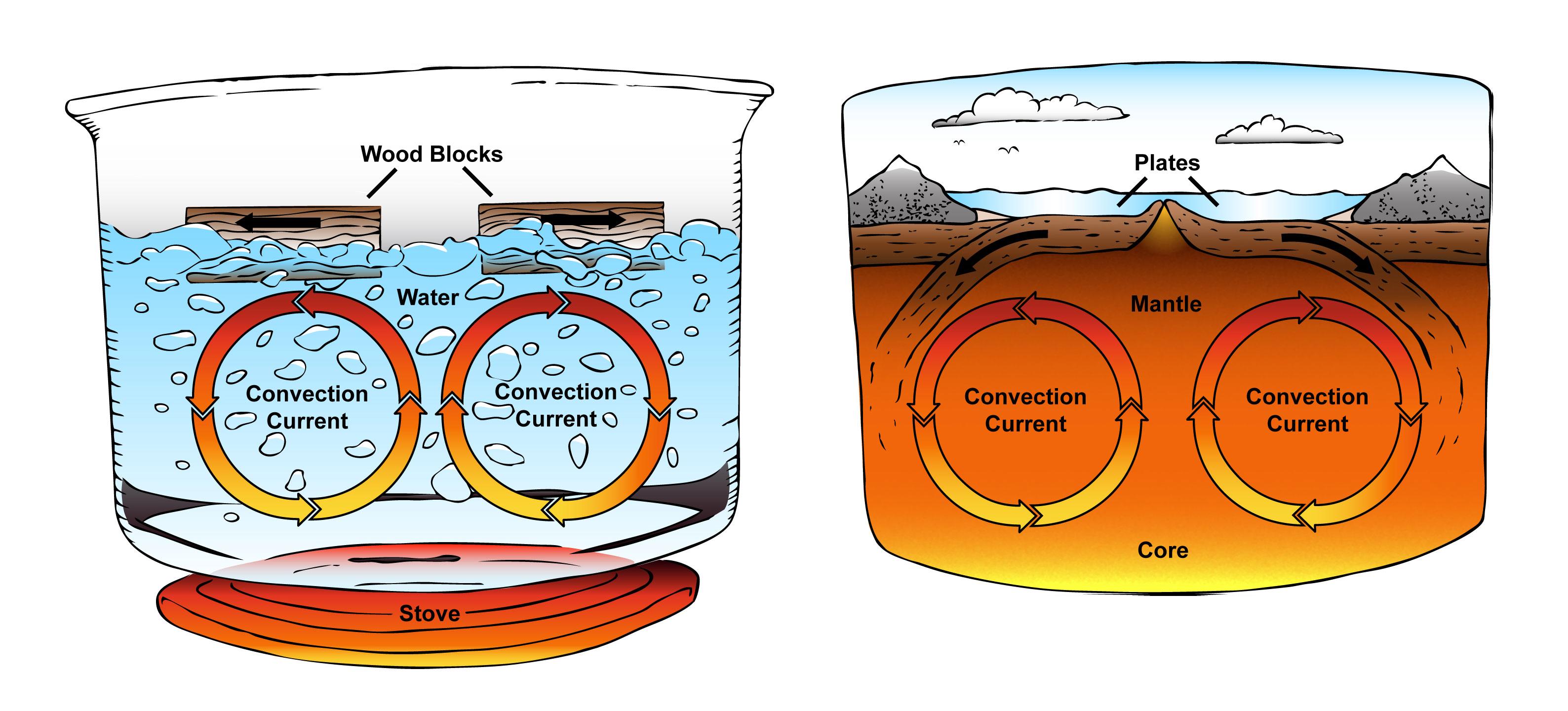 Plate tectonics and layers