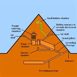 pyramid_dia